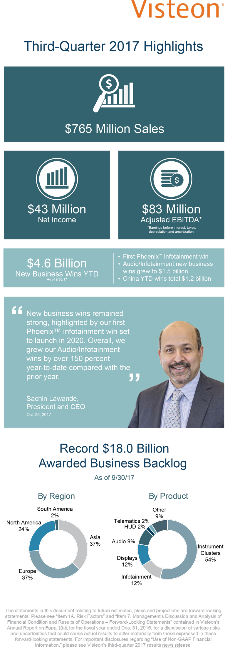 Infographic_3Q_2017_Highlights